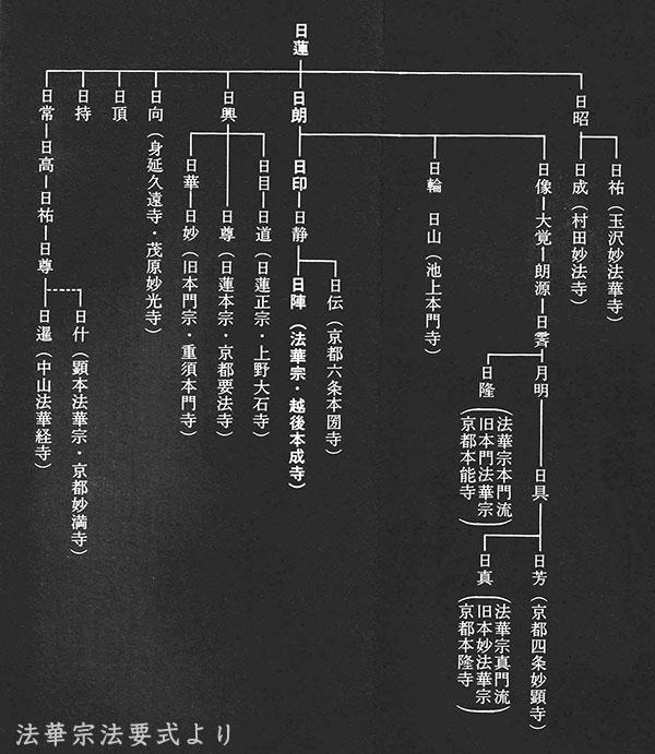 日蓮門下図